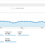 Laporan Google Analistic Dua Bulan Terakhir Blog Danzierg